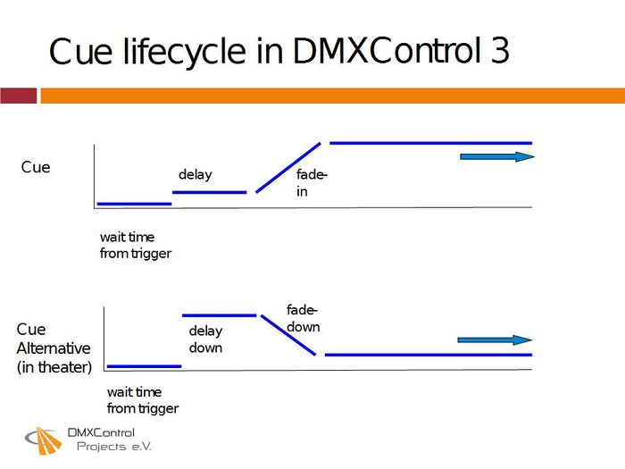 Picture 5: Life-cycle of cues in DMXControl 3